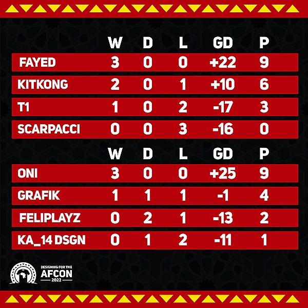 Group C & D standings