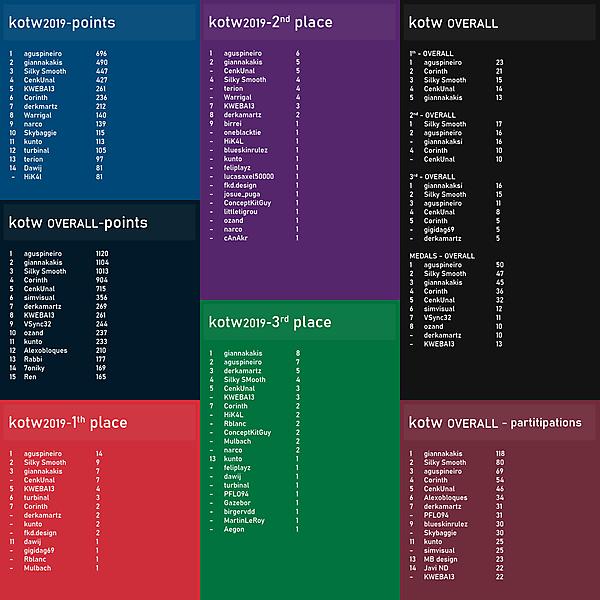 KOTW2019 / overall tables