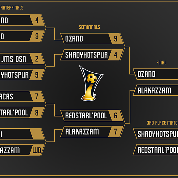 Knockout Stage Final Table