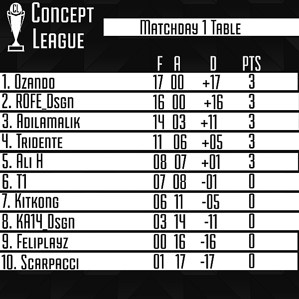 Second League Matchday 1 Table