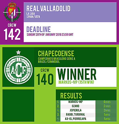 CRCW 142 | REAL VALLADOLID | CRCW 140 | RESULTS