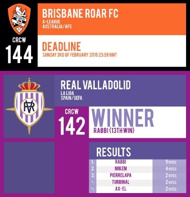 CRCW 144   BRISBANE ROAR FC   CRCW 142   RESULTS