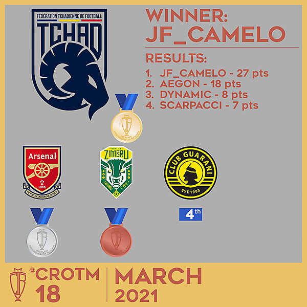 CROTM 18 - RESULTS - MARCH 2021
