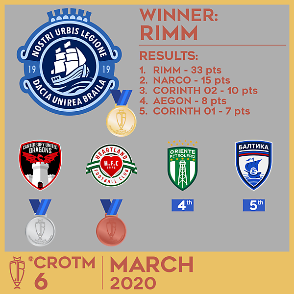 CROTM 6 RESULTS - MARCH