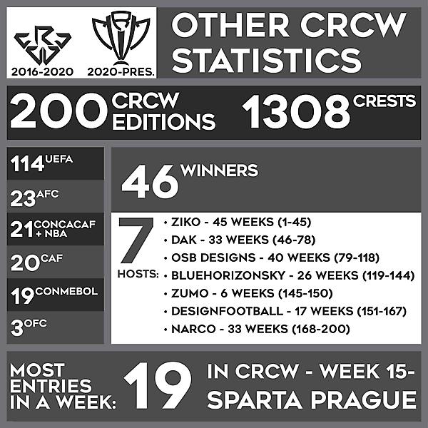 OTHER CRCW STATISTICS