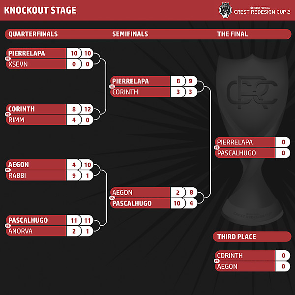 CRC 2 - Knockout Stage