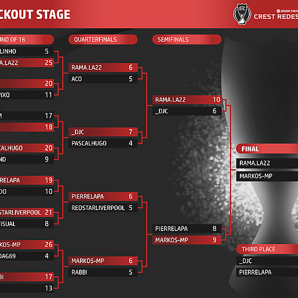 Knockout Stage Table - FINAL & Third place