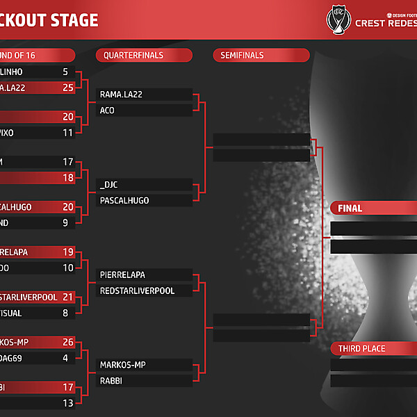 Knockout Stage Table - Quarterfinals