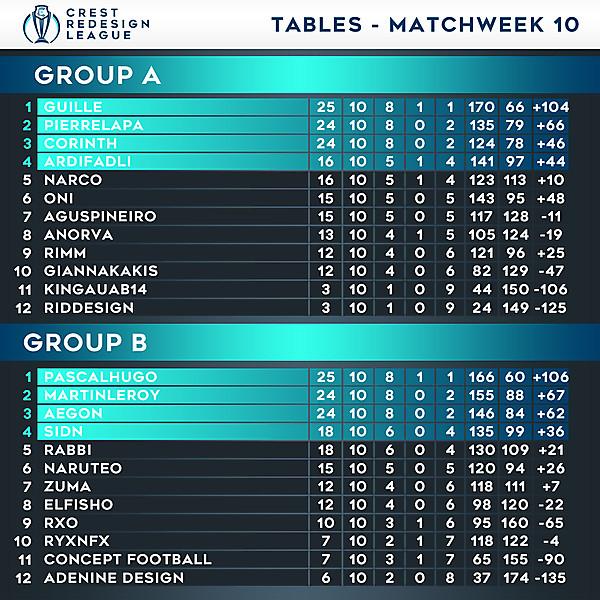Tables - Matchweek 10