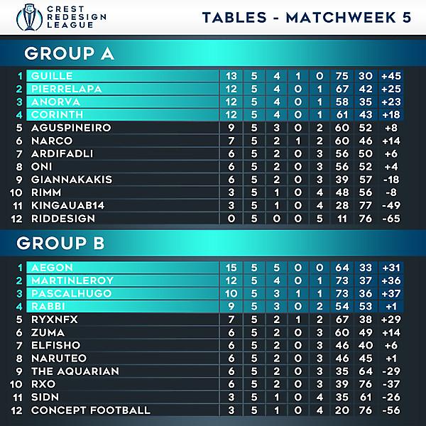 Tables - Matchweek 5