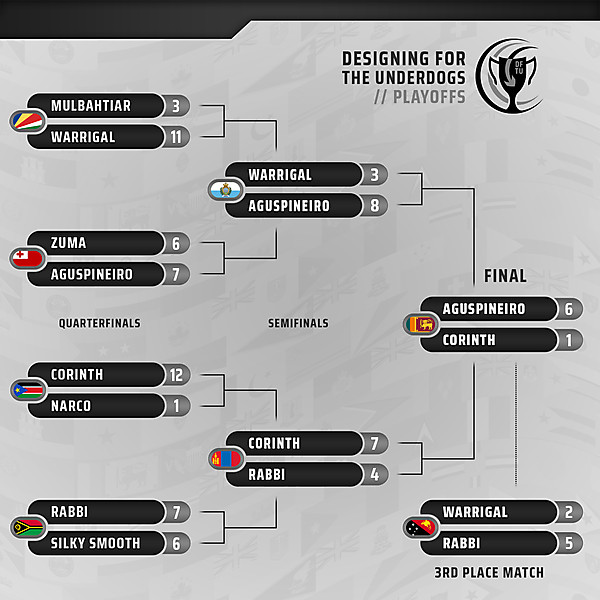 Playoffs // Final and 3rd Place Match Results