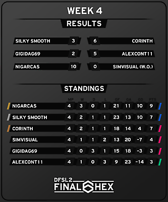 [FINAL HEX] Results and Standings after Week 4