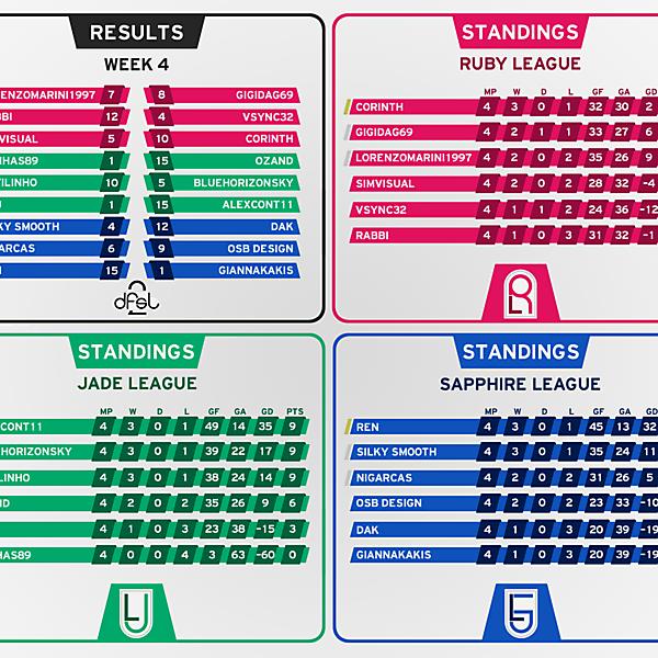[WEEK 4] Results and Standings