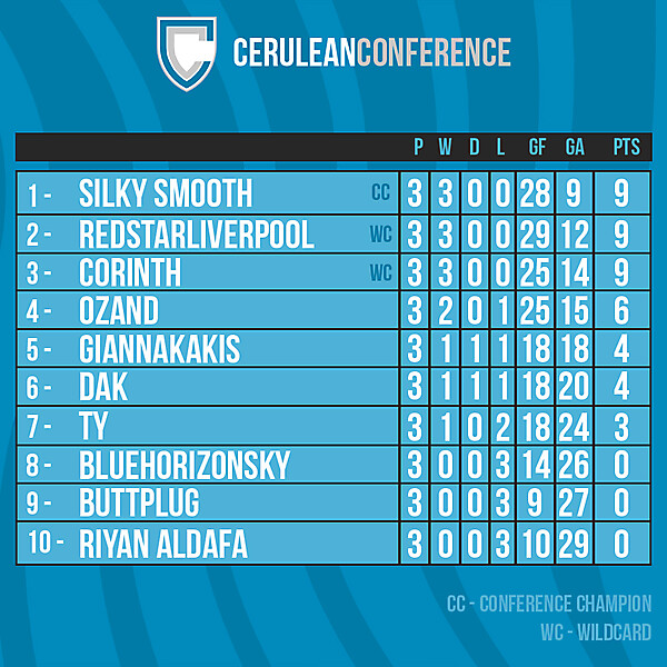 Cerulean Conference table after Round 3
