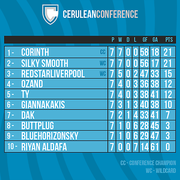 Cerulean Conference table after Round 7