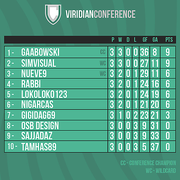 Viridian Conference table after Round 3