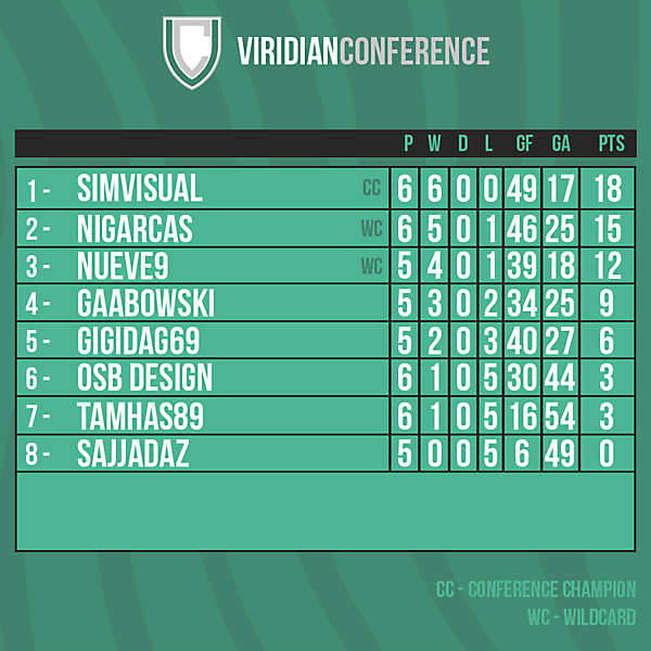 Viridian Conference table after Round 7