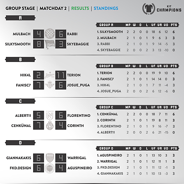 Matchday 2 - results & standings