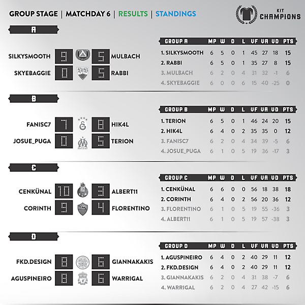 Matchday 6 - results & final standings